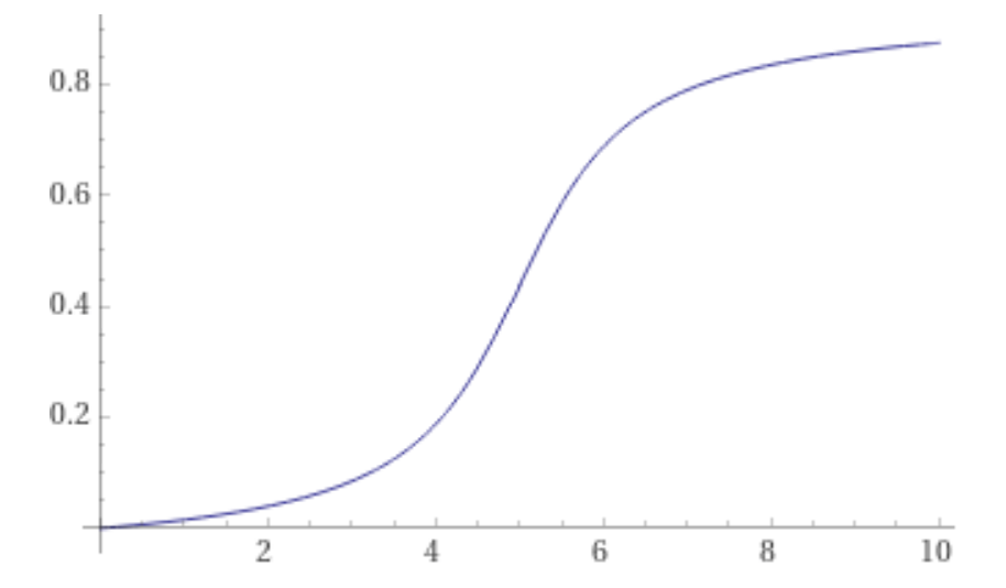 Cover Image for ATAN curve for probabilities