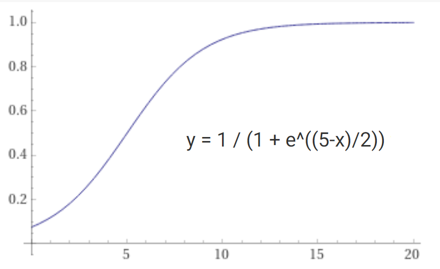 Cover Image for Logistic function - convert values to probabilities