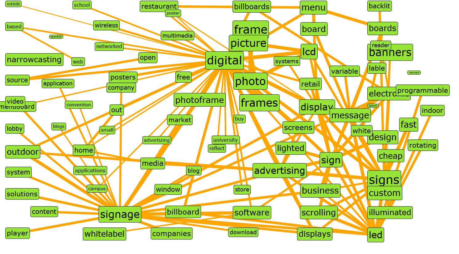 Seo keyword tool in action ian mercer seo keyword diagram ccuart Image collections