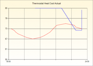 HVAC Cooling