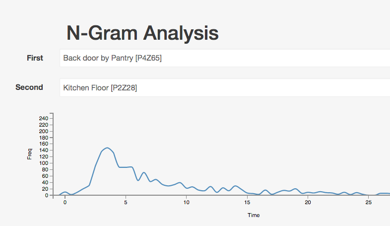 Cover Image for N-Gram Analysis of Sensor Events in Home Automation